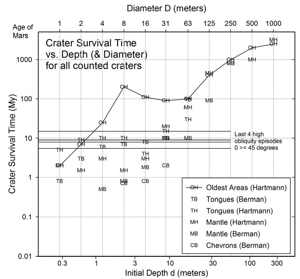 Figure 21a. Plot of age vs. crater depth for all observed craters