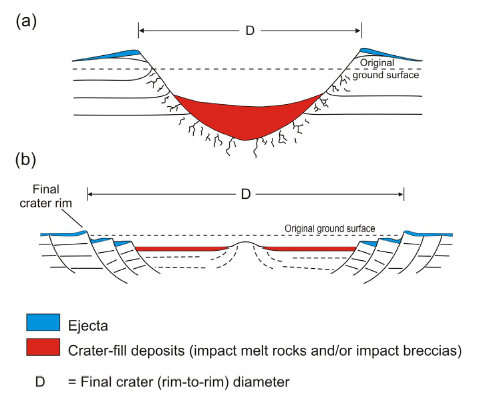 Crater Cross-Section