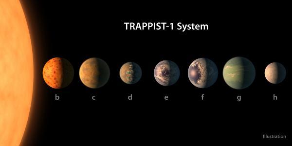 Vand på Trappist1 planeterne