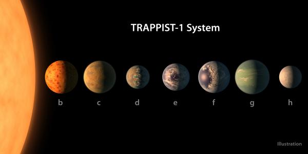 Exoplanety systému TRAPPIST-1